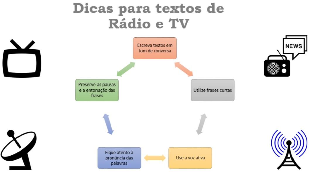 Texto jornalístico de Rádio e TV com objetividade e clareza