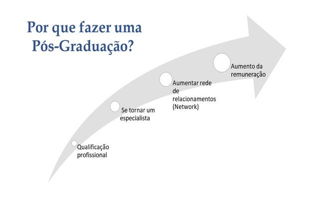 Pós-Graduação em Jornalismo, conheça e se especialize