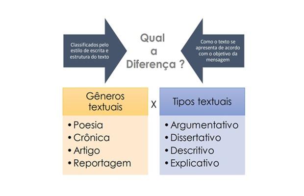 Diferenças entre gêneros textuais jornalísticos