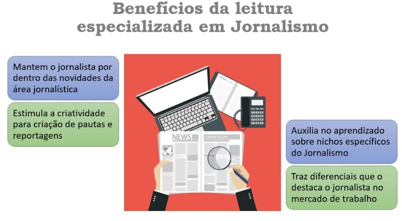 A importância da Leitura especializada no Jornalismo