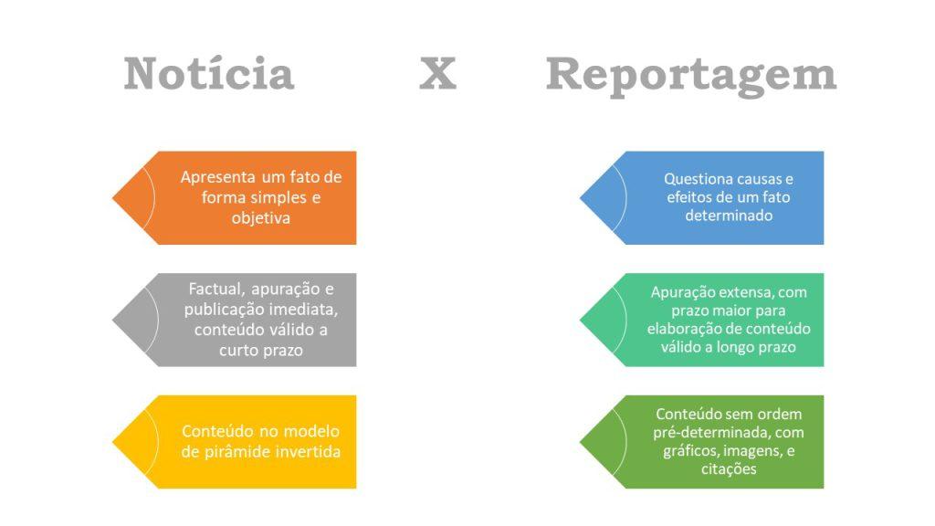 Diferença entre Notícia e Reportagem