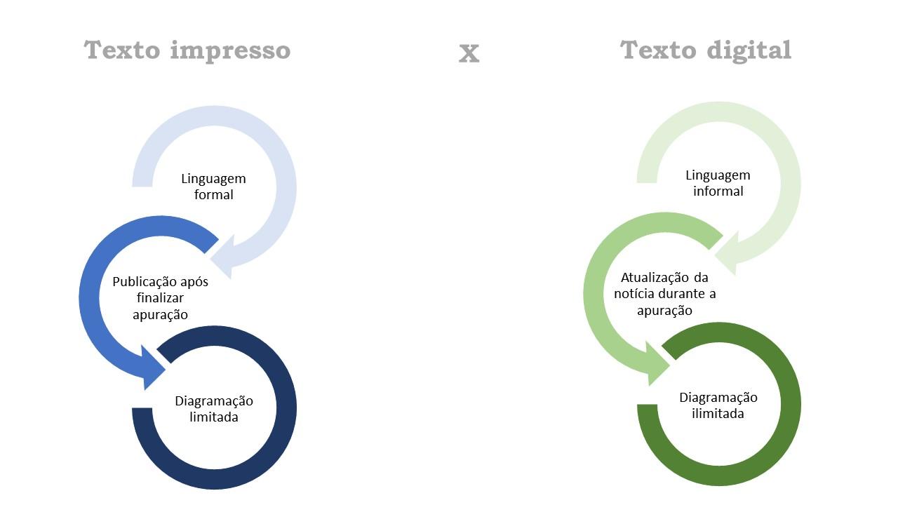 Diferença entre Texto Impresso e Digital