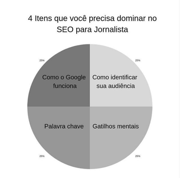 Curso de SEO para Jornalista: Confira tudo o que você precisa saber